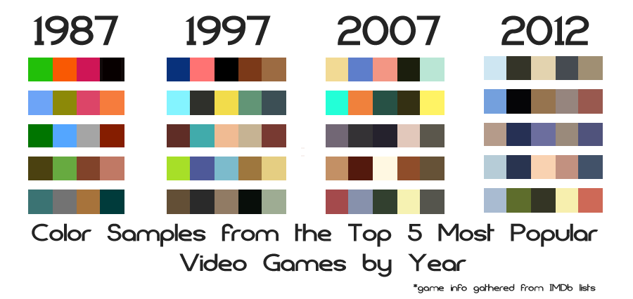 The fashion on the color in games